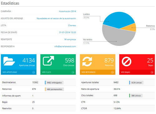 Real-time email marketing reports