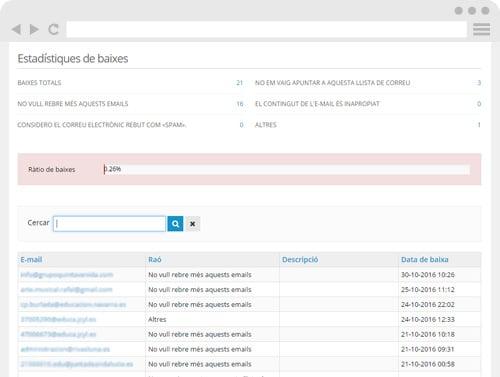 Seguiment de retorns, informes de 'spam' i baixes