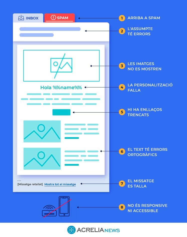 Imagen Infografía email