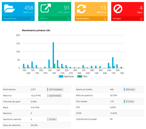 Imagen Estadísticas email marke