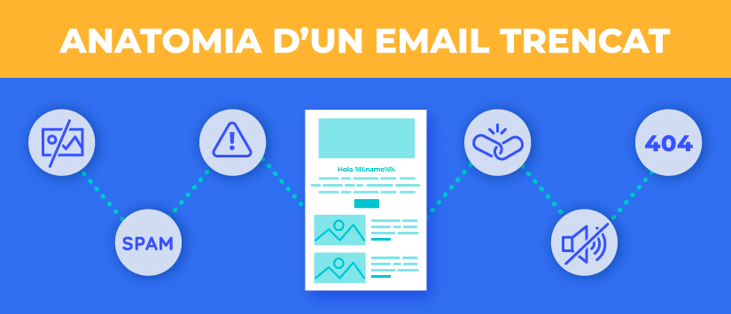 Anatomia d'un email trencat