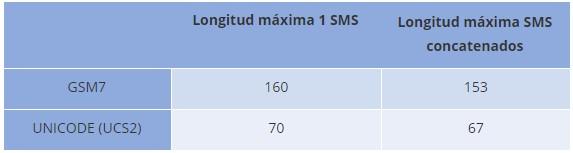 Longitud-máxima-sms